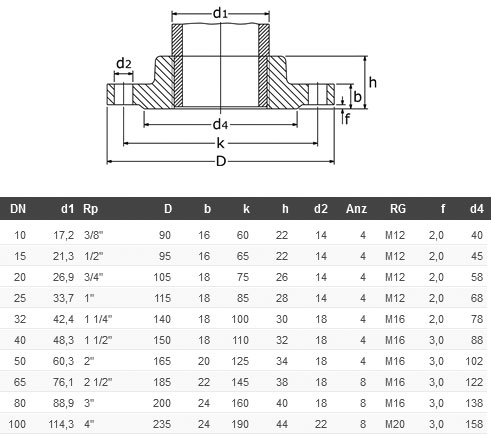 What are the dimensions of ANSI flanges?